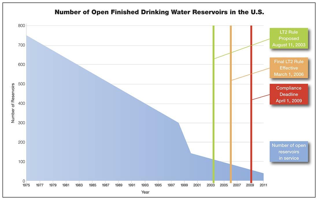 Reservoir Chart